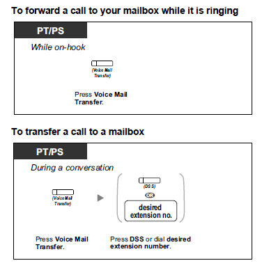 Voice Mail Fwd calls while ringing